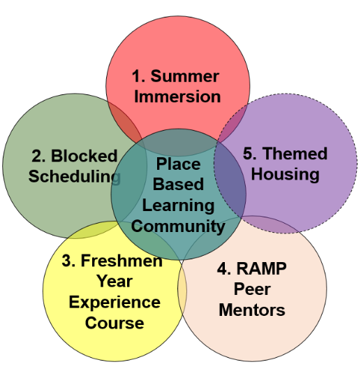 Five Components to a PBLC at HSU - Venn Diagram